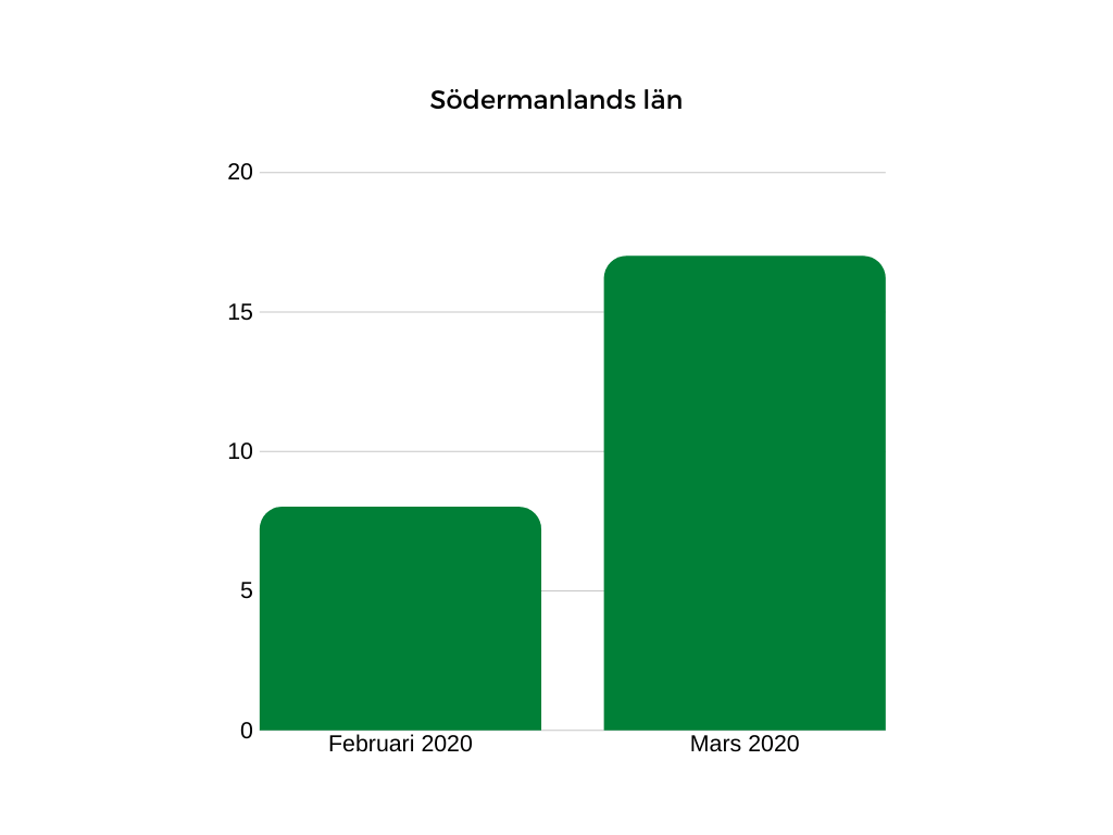 södermanlands län