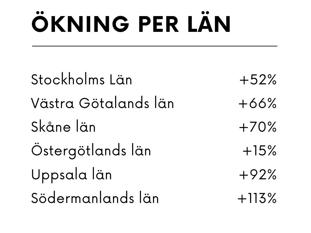 ökning per län